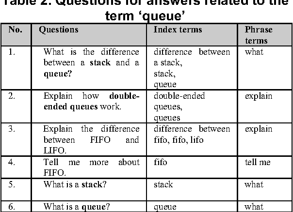 Table 2. Questions for answers related to the term 'queue'