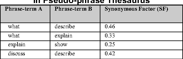 Table 3. Correlations between Phrase terms in Pseudo-phrase Thesaurus