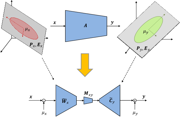 Figure 2 for Efficient Multi-Domain Network Learning by Covariance Normalization