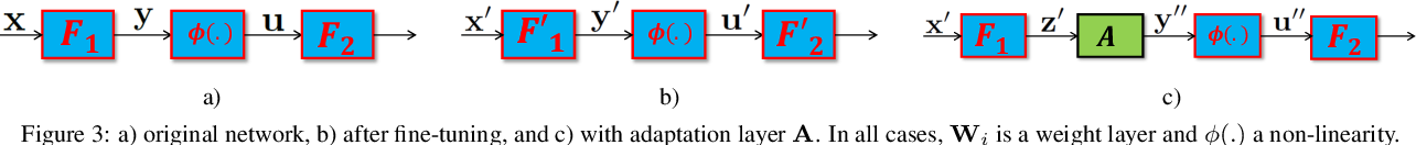 Figure 3 for Efficient Multi-Domain Network Learning by Covariance Normalization