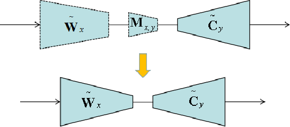 Figure 4 for Efficient Multi-Domain Network Learning by Covariance Normalization