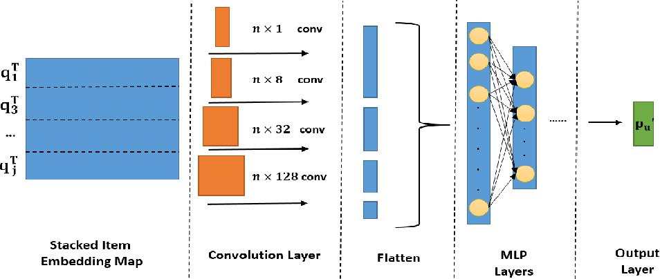 Figure 2 for COMET: Convolutional Dimension Interaction for Deep Matrix Factorization