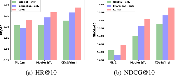 Figure 4 for COMET: Convolutional Dimension Interaction for Deep Matrix Factorization