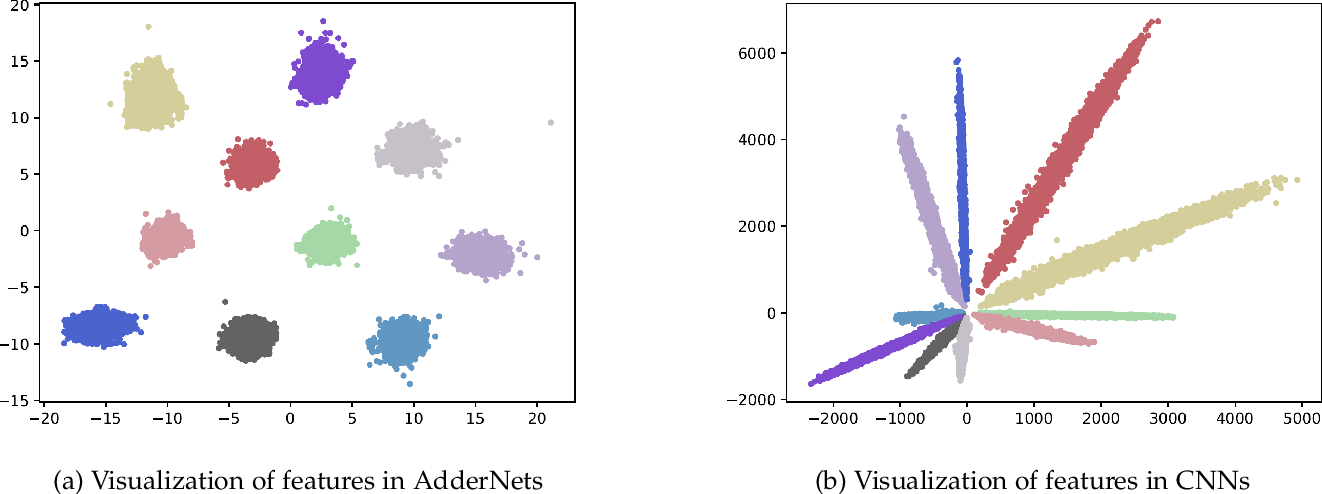 Figure 1 for Universal Adder Neural Networks
