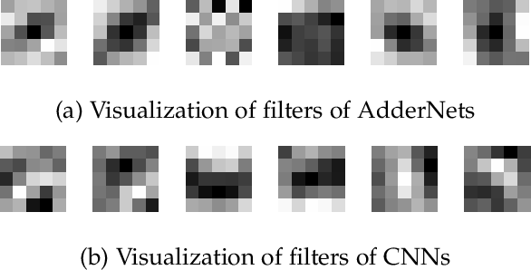 Figure 4 for Universal Adder Neural Networks
