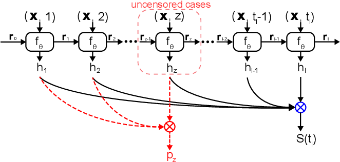 Figure 1 for Deep Recurrent Survival Analysis