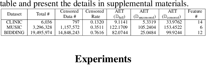 Figure 2 for Deep Recurrent Survival Analysis