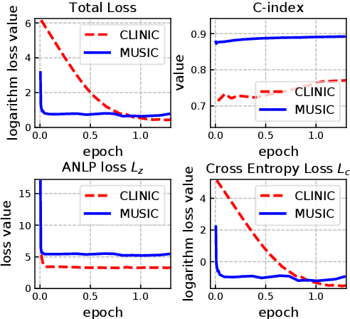 Figure 4 for Deep Recurrent Survival Analysis