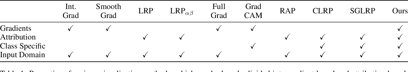 Figure 2 for Visualization of Supervised and Self-Supervised Neural Networks via Attribution Guided Factorization