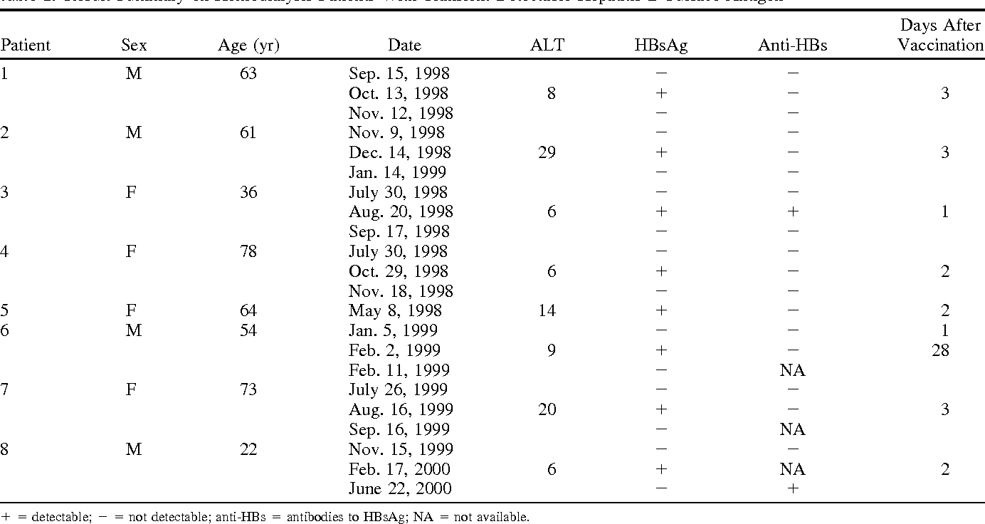 Hepatitis B surface antigenemia in chronic hemodialysis