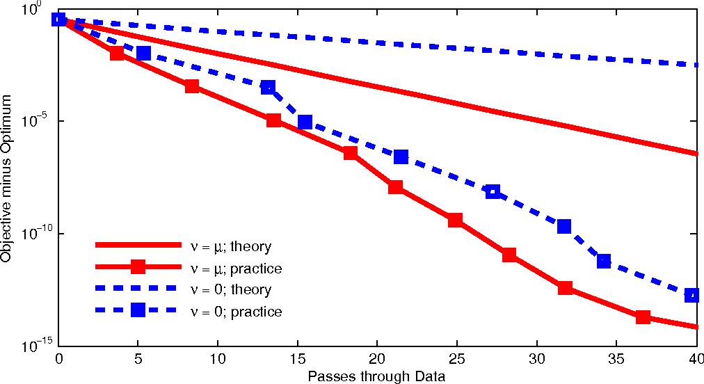Figure 2 for Semi-Stochastic Gradient Descent Methods