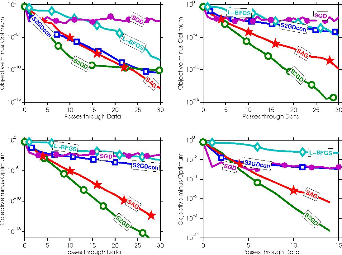 Figure 4 for Semi-Stochastic Gradient Descent Methods
