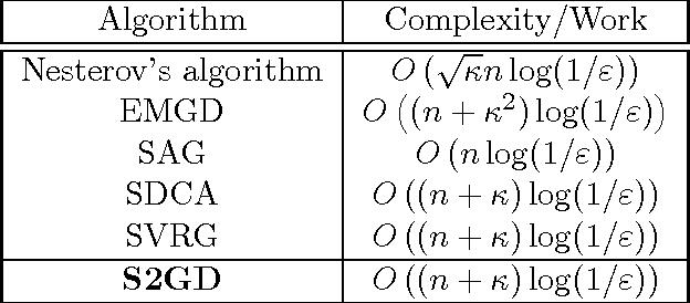 Figure 1 for Semi-Stochastic Gradient Descent Methods
