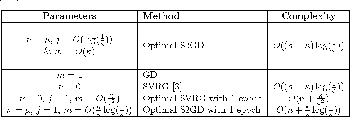 Figure 3 for Semi-Stochastic Gradient Descent Methods