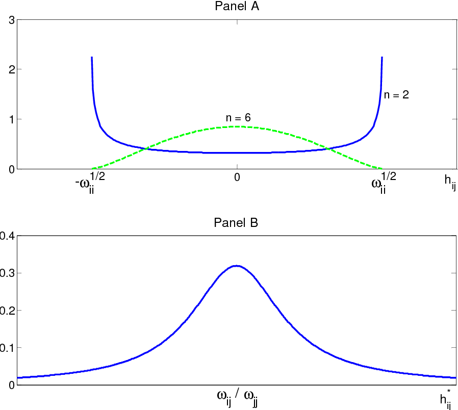Figure 1 from Sign Restrictions, Structural Vector