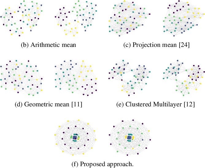 Figure 1 for Multilayer Graph Clustering with Optimized Node Embedding