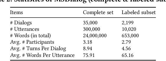 Figure 3 for User Intent Prediction in Information-seeking Conversations