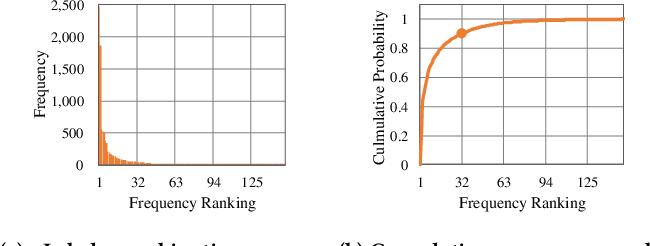 Figure 2 for User Intent Prediction in Information-seeking Conversations