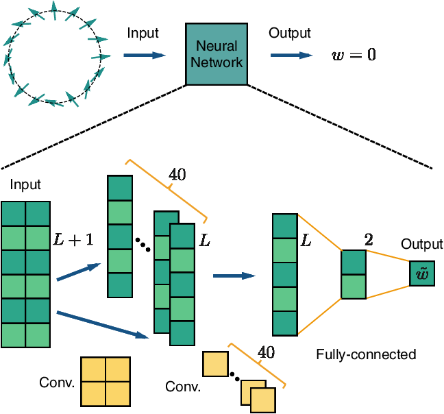 Figure 1 for Machine Learning Topological Invariants with Neural Networks