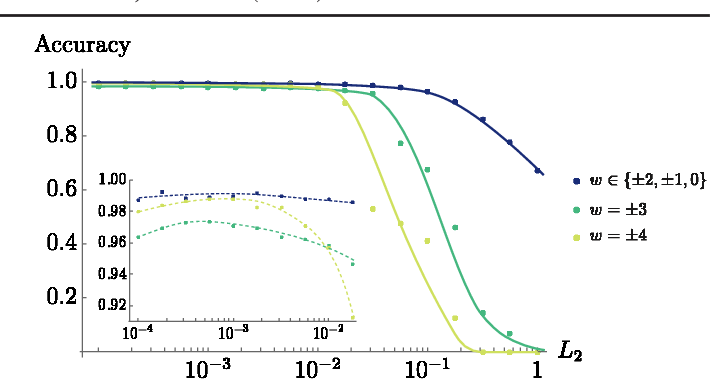 Figure 4 for Machine Learning Topological Invariants with Neural Networks