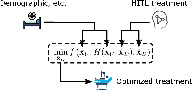 Figure 3 for Optimal Sepsis Patient Treatment using Human-in-the-loop Artificial Intelligence