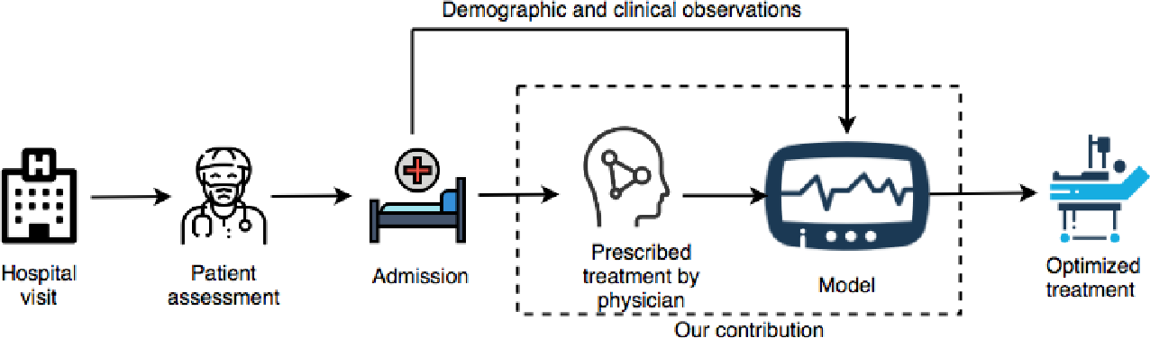 Figure 1 for Optimal Sepsis Patient Treatment using Human-in-the-loop Artificial Intelligence