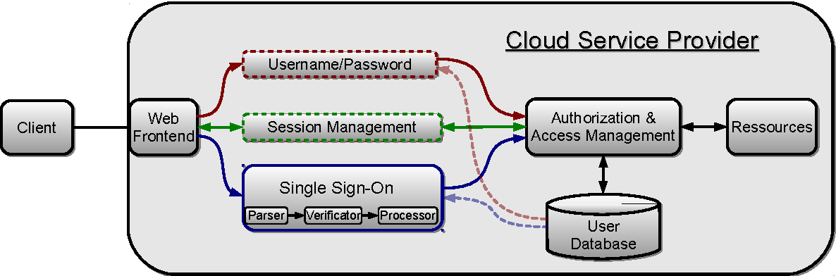 Your Software at my Service: Security Analysis of SaaS