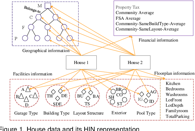 Figure 2 for Lifelong Property Price Prediction: A Case Study for the Toronto Real Estate Market