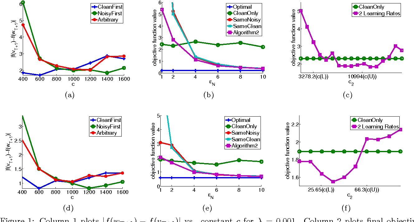 Figure 1 for Learning from Data with Heterogeneous Noise using SGD