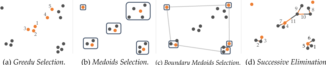 Figure 2 for Batch Active Preference-Based Learning of Reward Functions