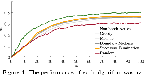 Figure 4 for Batch Active Preference-Based Learning of Reward Functions