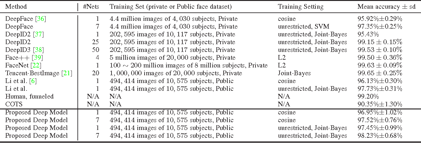 Figure 4 for Face Search at Scale: 80 Million Gallery