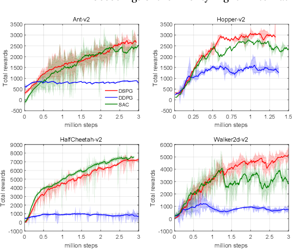 Figure 1 for Soft Policy Gradient Method for Maximum Entropy Deep Reinforcement Learning
