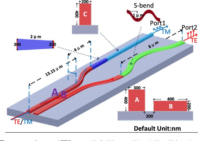 Figure 1 from Ultrahigh Suppression Broadband Polarization Splitter