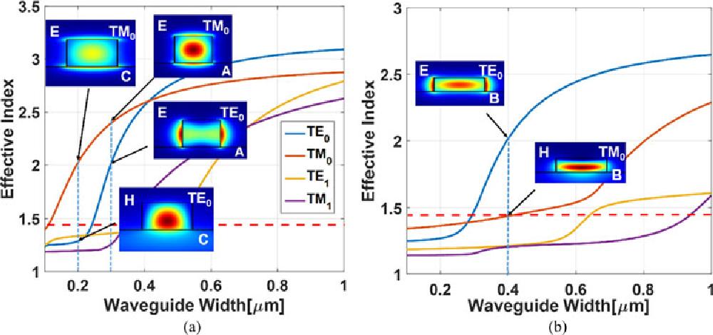 Figure 4 from Ultrahigh Suppression Broadband Polarization Splitter