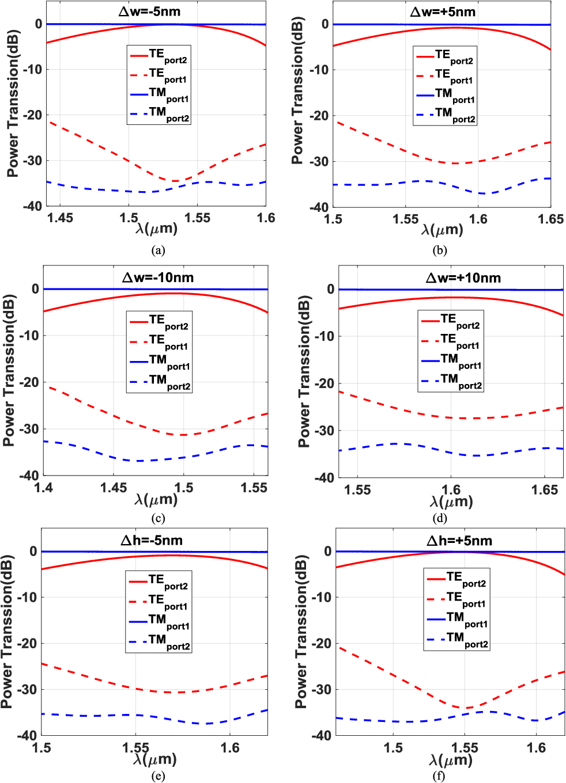 Figure 7 from Ultrahigh Suppression Broadband Polarization Splitter