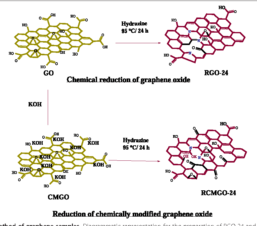 Reduced chemically modified graphene oxide for supercapacitor