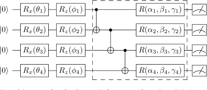 Figure 1 for Variational Quantum Circuits for Deep Reinforcement Learning