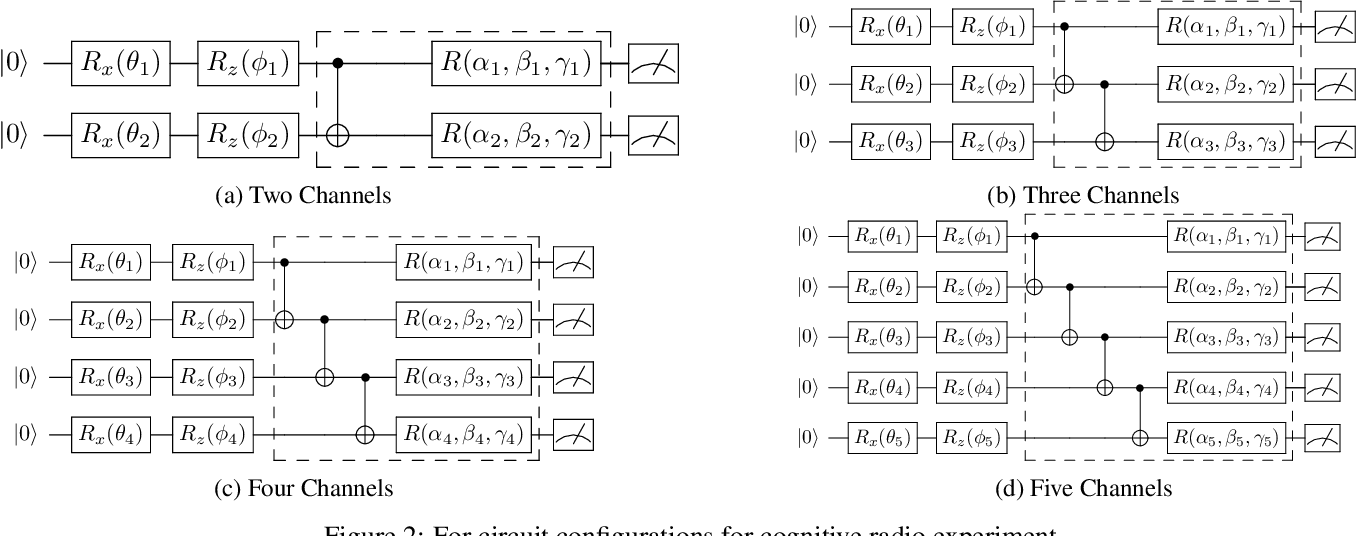 Figure 3 for Variational Quantum Circuits for Deep Reinforcement Learning