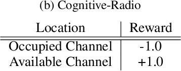 Figure 2 for Variational Quantum Circuits for Deep Reinforcement Learning