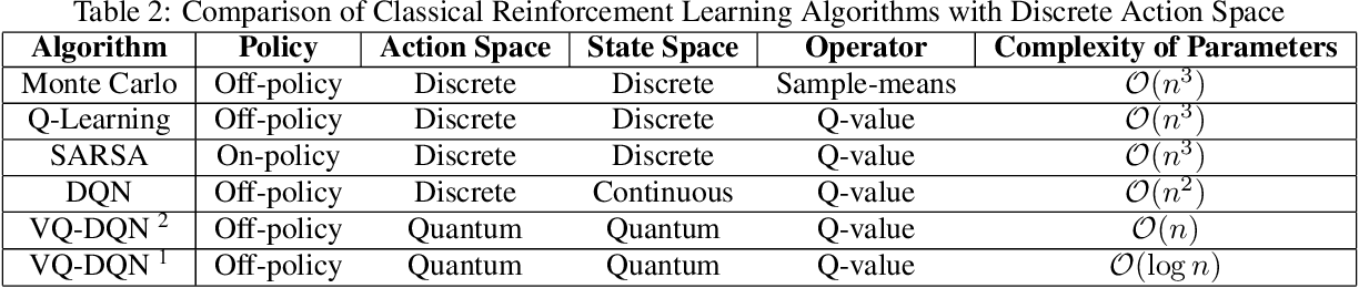 Figure 4 for Variational Quantum Circuits for Deep Reinforcement Learning