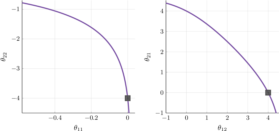 Figure 4 for Scaling up Continuous-Time Markov Chains Helps Resolve Underspecification