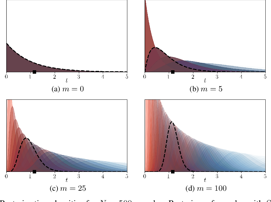 Figure 1 for Scaling up Continuous-Time Markov Chains Helps Resolve Underspecification