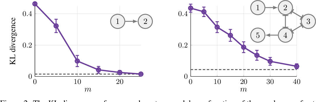 Figure 2 for Scaling up Continuous-Time Markov Chains Helps Resolve Underspecification