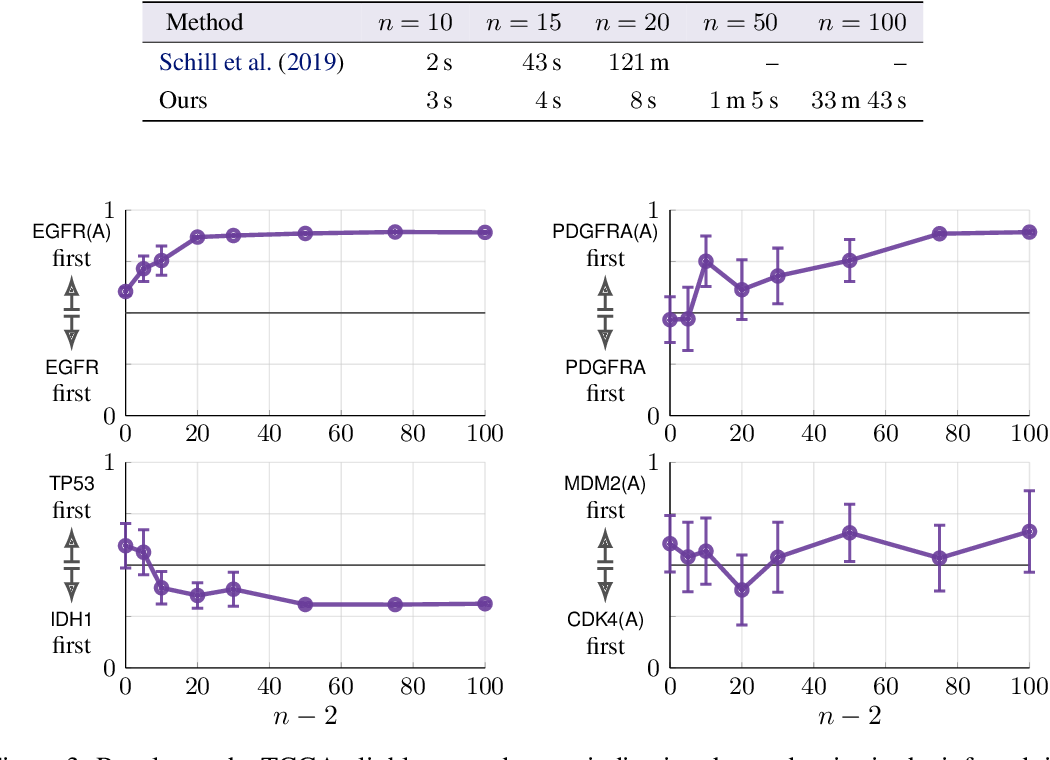Figure 3 for Scaling up Continuous-Time Markov Chains Helps Resolve Underspecification