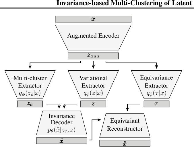Figure 2 for Invariance-based Multi-Clustering of Latent Space Embeddings for Equivariant Learning