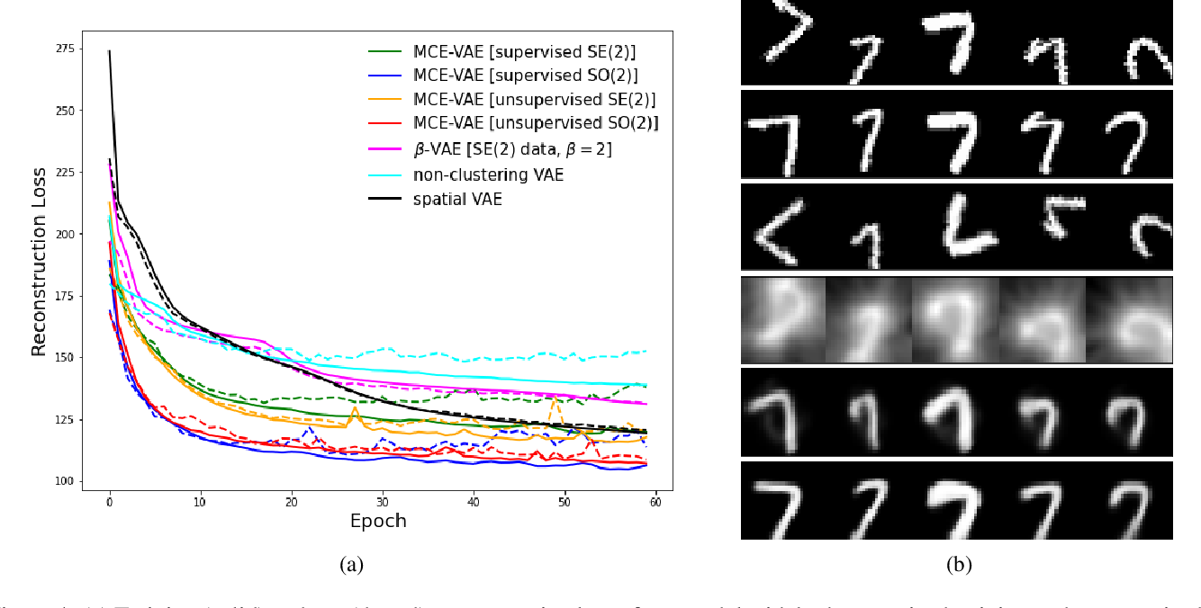 Figure 4 for Invariance-based Multi-Clustering of Latent Space Embeddings for Equivariant Learning