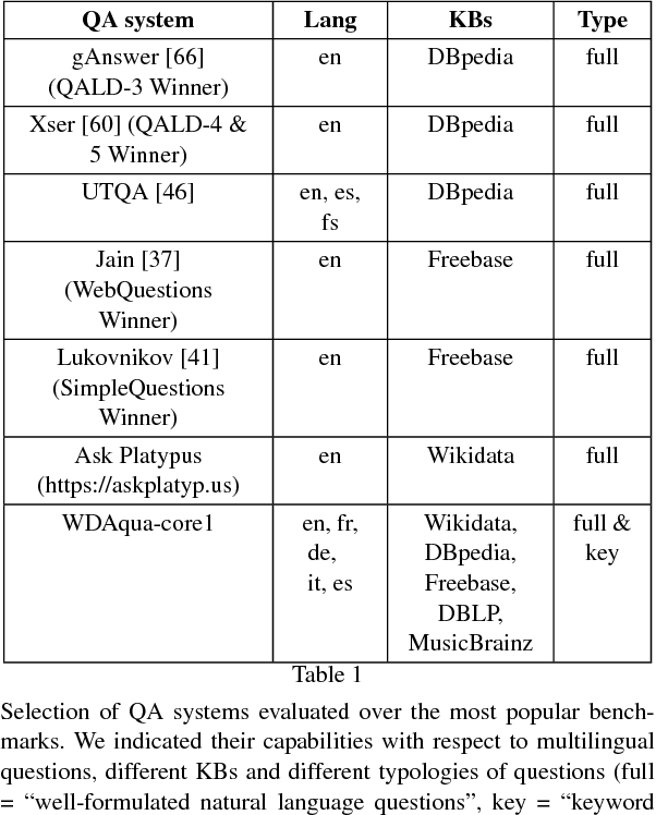 Figure 1 for Towards a Question Answering System over the Semantic Web