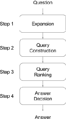 Figure 2 for Towards a Question Answering System over the Semantic Web