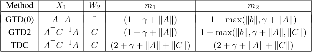 Figure 4 for Finite Sample Analysis of Two-Timescale Stochastic Approximation with Applications to Reinforcement Learning